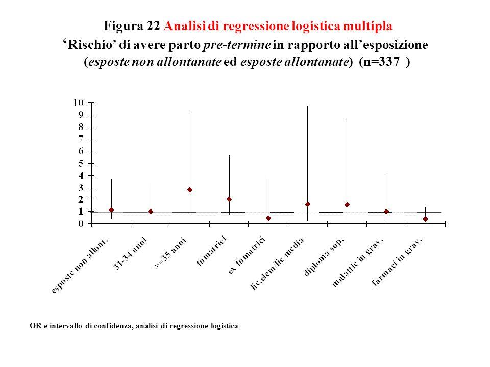 Figura 22 Analisi di regressione logistica multipla Rischio di avere parto pre-termine in rapporto allesposizione (esposte non allontanate ed esposte