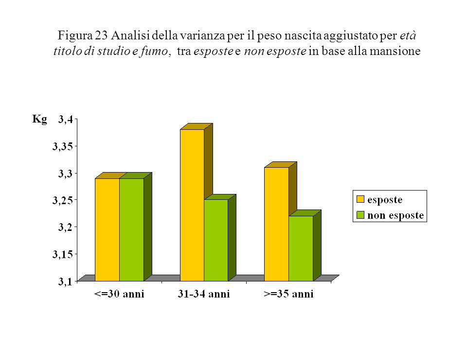 Figura 23 Analisi della varianza per il peso nascita aggiustato per età titolo di studio e fumo, tra esposte e non esposte in base alla mansione Kg