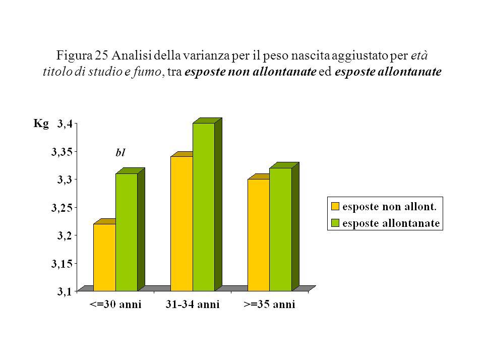 Figura 25 Analisi della varianza per il peso nascita aggiustato per età titolo di studio e fumo, tra esposte non allontanate ed esposte allontanate Kg