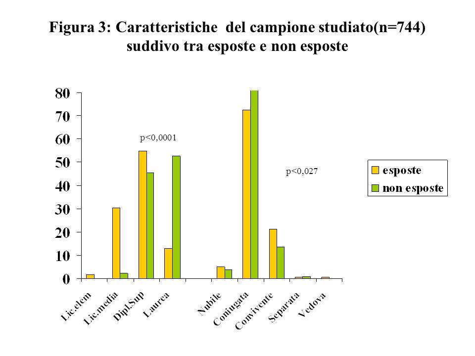 Figura 24 Analisi della varianza per il peso nascita aggiustato per età titolo di studio e fumo, tra esposte non allontanate e non esposte Kg