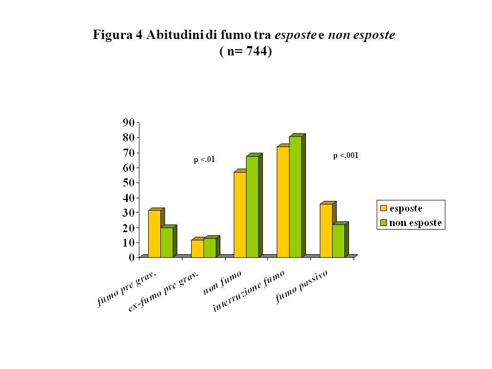 Figura 4 Abitudini di fumo tra esposte e non esposte ( n= 744) p <.01 p <.001