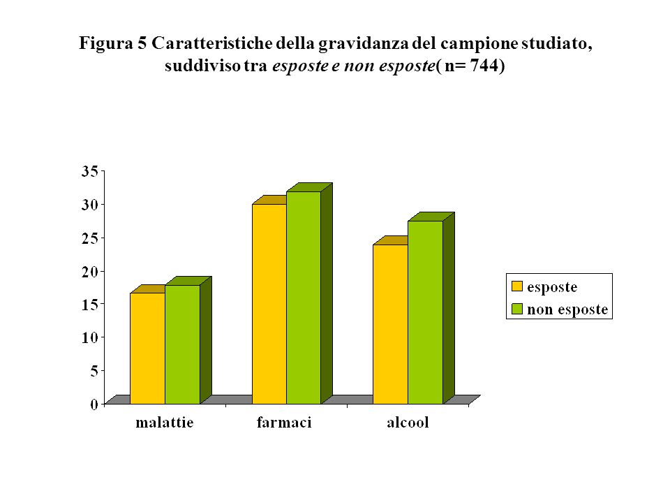 Figura 5 Caratteristiche della gravidanza del campione studiato, suddiviso tra esposte e non esposte( n= 744)