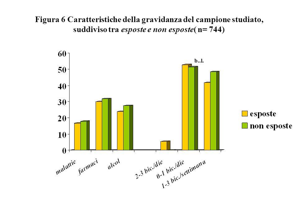 Figura 6 Caratteristiche della gravidanza del campione studiato, suddiviso tra esposte e non esposte( n= 744) b..l.