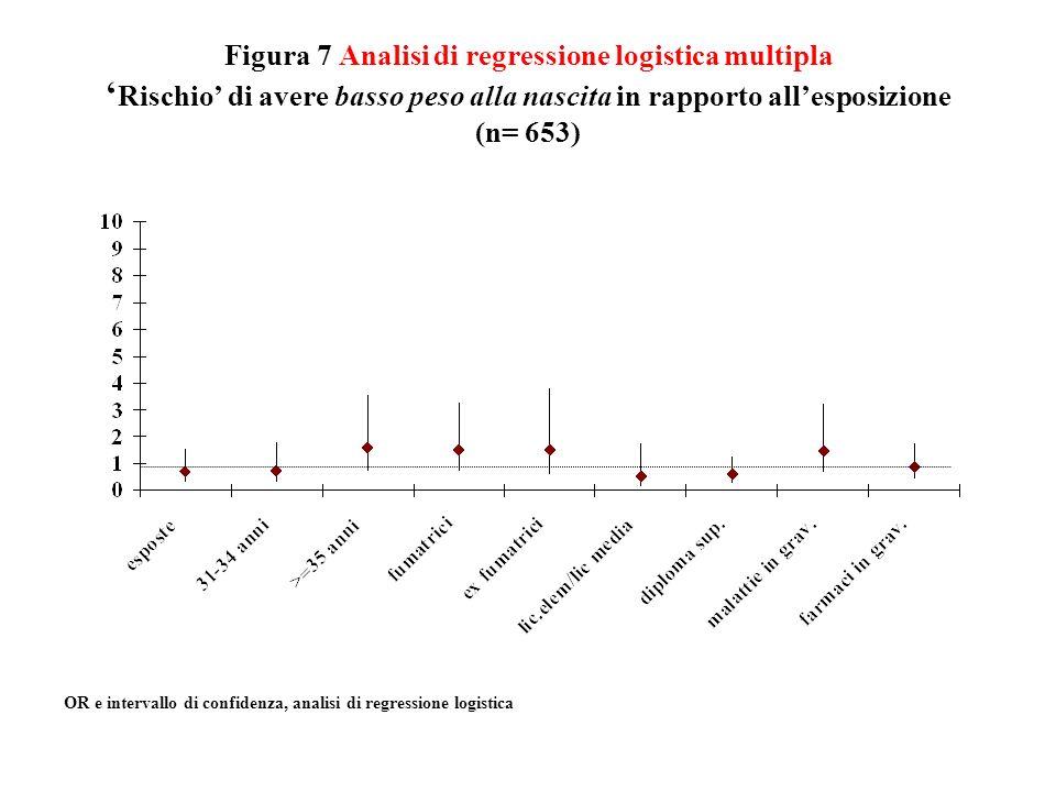 Figura 7 Analisi di regressione logistica multipla Rischio di avere basso peso alla nascita in rapporto allesposizione (n= 653) OR e intervallo di con