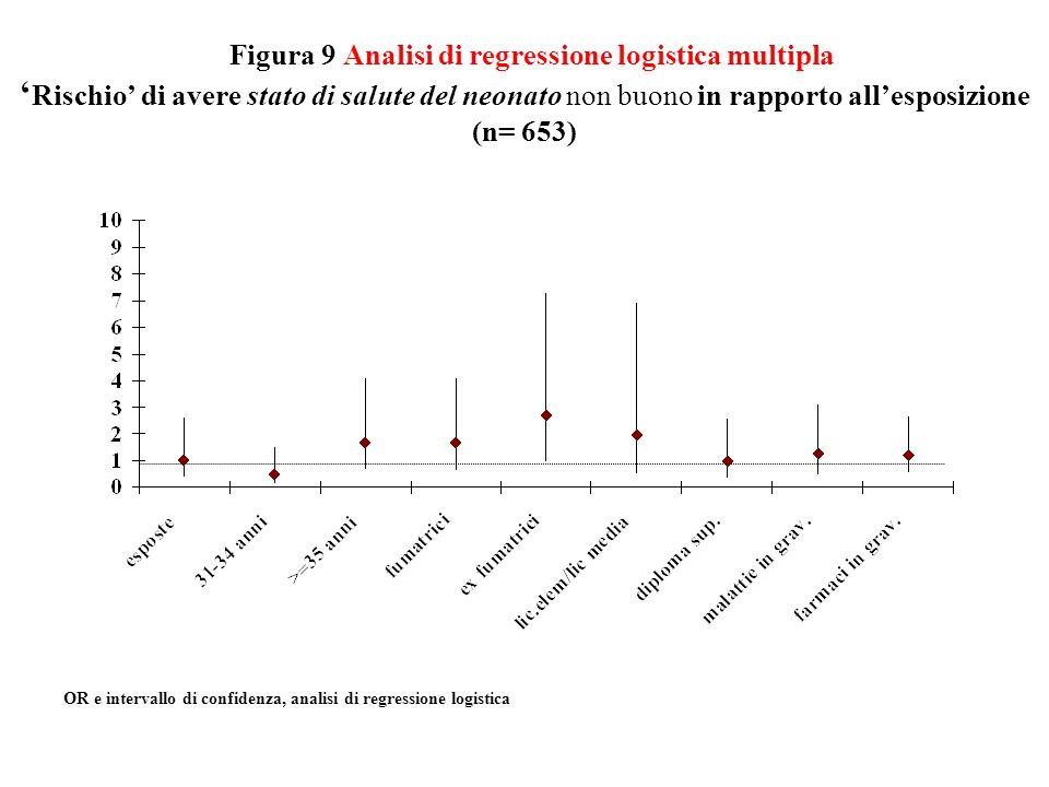 Figura 10 Analisi di regressione logistica multipla Rischio di avere parto pre-termine in rapporto allesposizione (n= 653) OR e intervallo di confidenza, analisi di regressione logistica