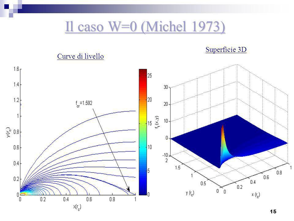 15 Il caso W=0 (Michel 1973) Curve di livello Superficie 3D