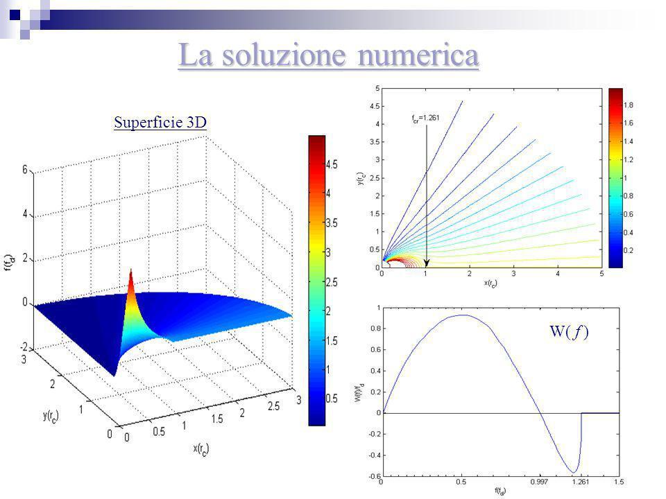 19 La soluzione numerica Superficie 3D W( f )