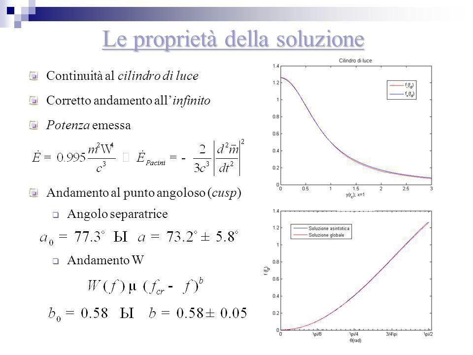 20 Le proprietà della soluzione Continuità al cilindro di luce Corretto andamento allinfinito Potenza emessa Andamento al punto angoloso (cusp) Angolo