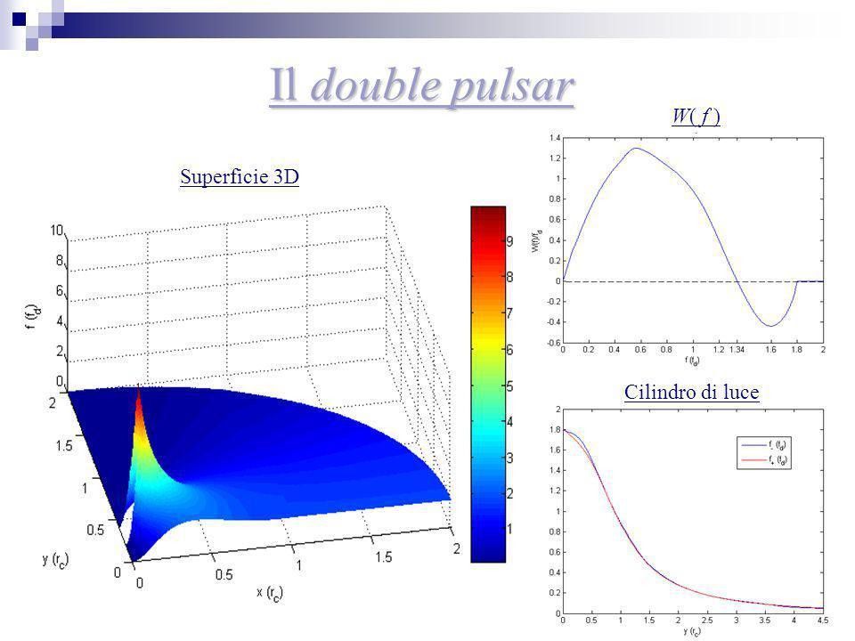 23 Il double pulsar Superficie 3D W( f ) Cilindro di luce