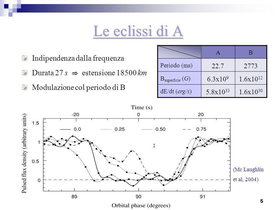 5 Le eclissi di A Indipendenza dalla frequenza Durata 27 s estensione 18500 km Modulazione col periodo di B (Mc Laughlin et al. 2004) AB Periodo (ms)