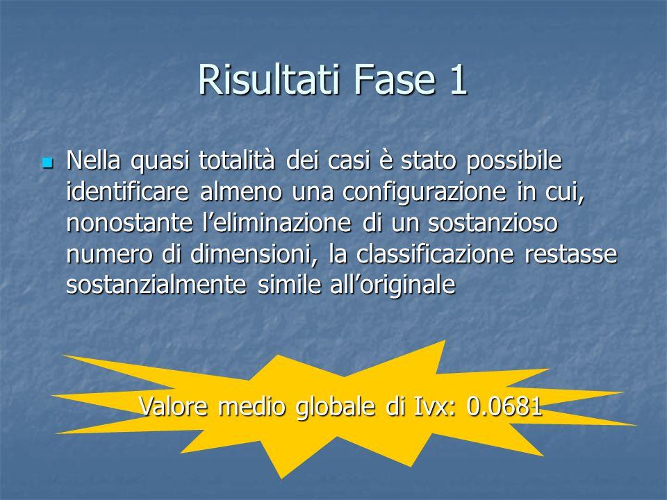 Risultati Fase 1 Nella quasi totalità dei casi è stato possibile identificare almeno una configurazione in cui, nonostante leliminazione di un sostanz