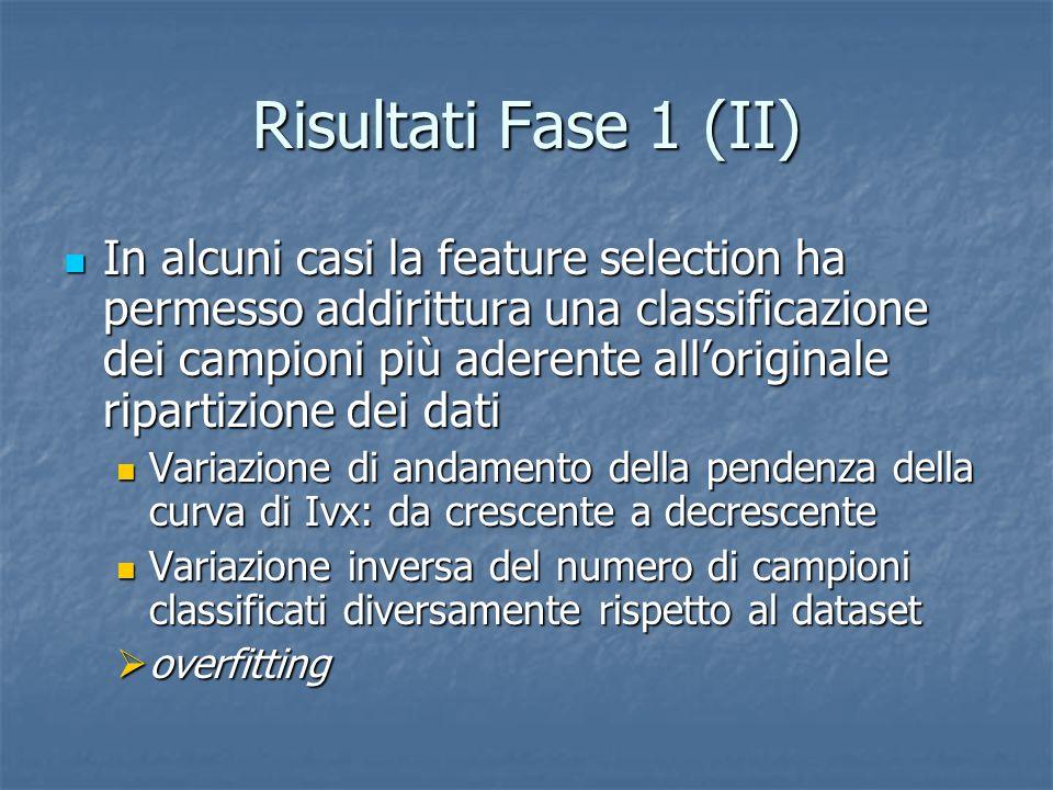 Risultati Fase 1 (II) In alcuni casi la feature selection ha permesso addirittura una classificazione dei campioni più aderente alloriginale ripartizi