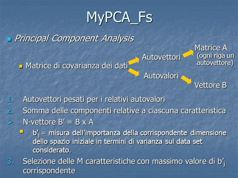 PCA_Fs 1.Eliminazione delle N - q colonne di A con autovalori associati di valore minimo 1 q N 1 q N Nuova matrice A Nuova matrice A Principal Component Analysis Principal Component Analysis Matrice di covarianza dei dati Matrice di covarianza dei dati Autovettori Vettore B Matrice A (ogni colonna un autovettore) Autovalori Preferibilmente 1 q M 2.Clustering delle righe di A con numero di prototipi i pari a M 3.Individuazione della riga più vicina a ciascuno degli M prototipi 4.Selezione delle M caratteristiche corrispondenti alle righe individuate