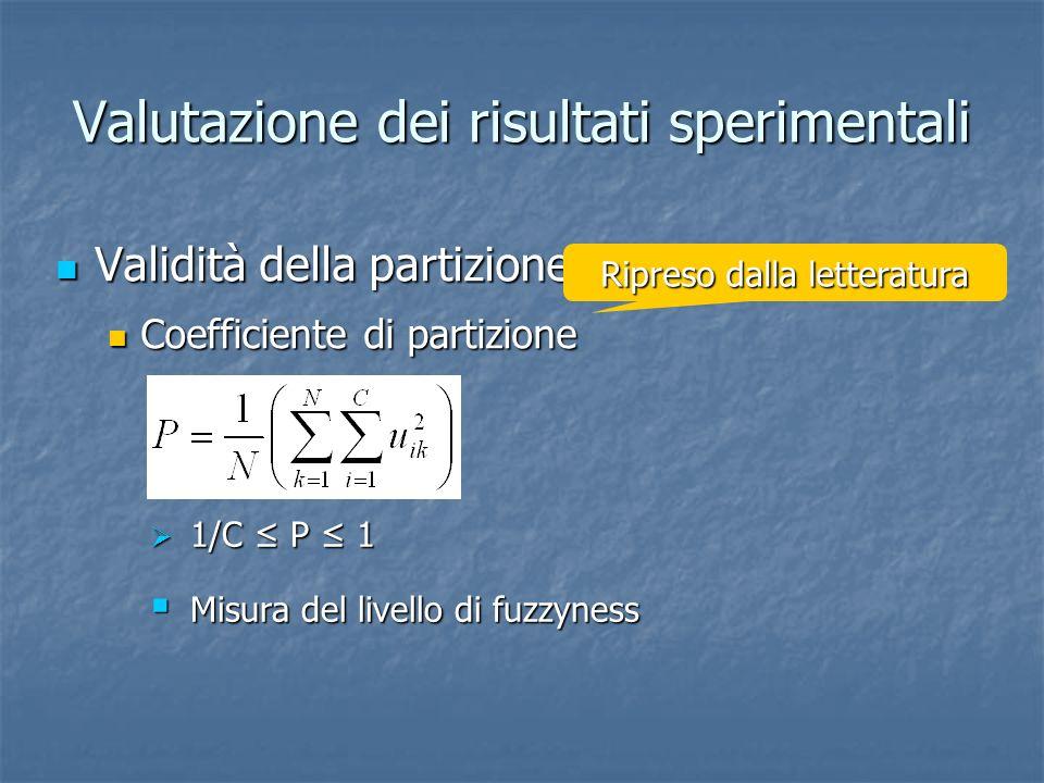 Valutazione dei risultati sperimentali (II) Differenza dalla partizione di riferimento Differenza dalla partizione di riferimento Indice Ivx Indice Ivx Misura della distanza tra due generiche partizioni P i e P j Misura della distanza tra due generiche partizioni P i e P j Trasposizione dei campioni in un fittizio spazio N- dimensionale Trasposizione dei campioni in un fittizio spazio N- dimensionale Nuova immagine dei dati dipendente dalla partizione Nuova immagine dei dati dipendente dalla partizione Distanza normalizzata tra immagini ottenute da partizioni diverse Distanza normalizzata tra immagini ottenute da partizioni diverse Indipendente dallordine dei prototipi e dal numero di dimensioni dello spazio dei campioni Sviluppato durante la tesi