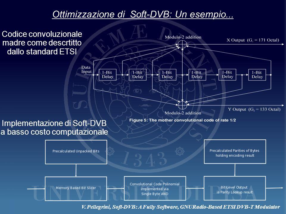 Ottimizzazione di Soft-DVB: Un esempio... Implementazione di Soft-DVB a basso costo computazionale Codice convoluzionale madre come descrtitto dallo s