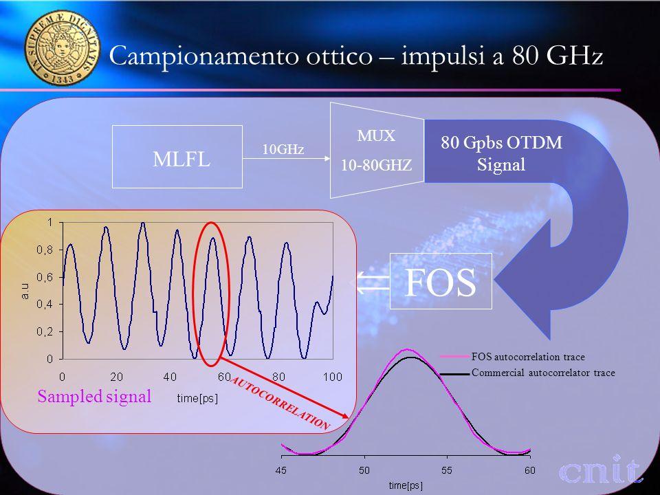 Campionamento ottico – impulsi a 80 GHz MLFL MUX 10-80GHZ 10GHz 80 Gpbs OTDM Signal FOS FOS autocorrelation trace Commercial autocorrelator trace AUTOCORRELATION Sampled signal