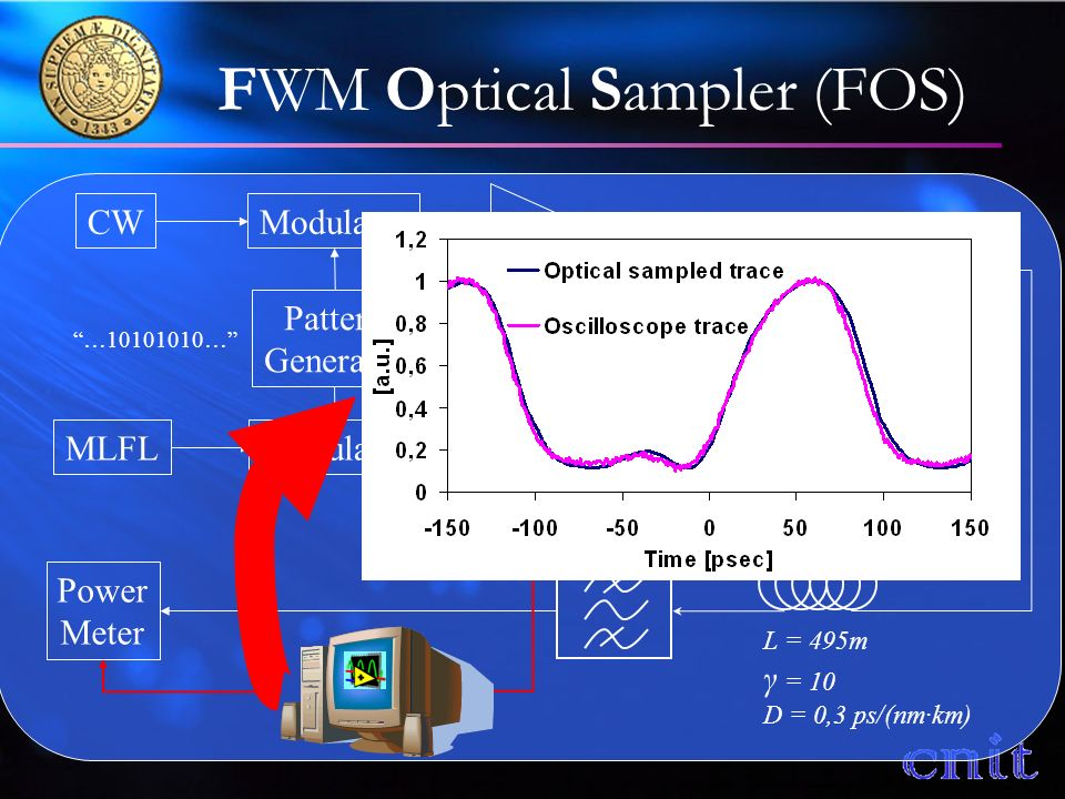 FWM Optical Sampler (FOS) CW MLFL Modulator Pattern Generator PC HNLF Delay line BAND-PASS FILTER Coupler Power Meter L = 495m γ = 10 D = 0,3 ps/(nm·km) 10GHz Sampling Signal …10101010…