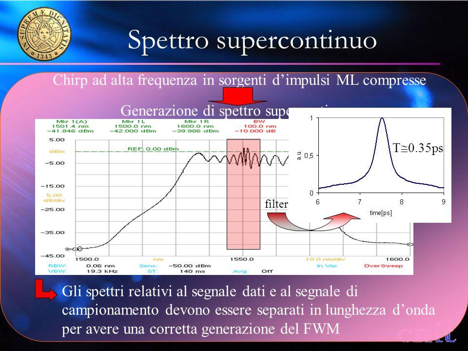 Spettro supercontinuo Chirp ad alta frequenza in sorgenti dimpulsi ML compresse Generazione di spettro supercontinuo Gli spettri relativi al segnale dati e al segnale di campionamento devono essere separati in lunghezza donda per avere una corretta generazione del FWM filter T 0.35ps