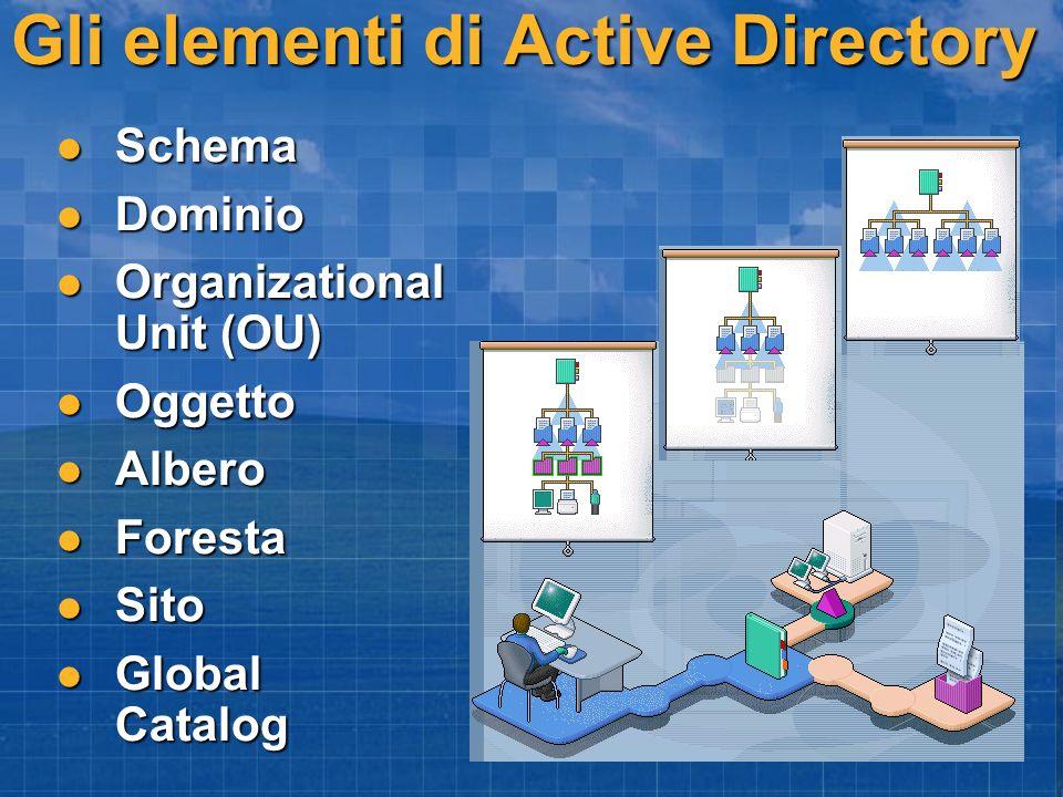 Gli elementi di Active Directory Schema Schema Dominio Dominio Organizational Unit (OU) Organizational Unit (OU) Oggetto Oggetto Albero Albero Foresta