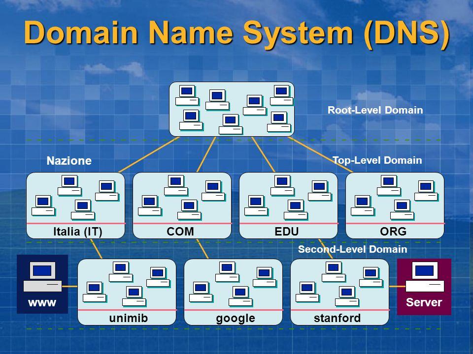Domain Name System (DNS) Root-Level Domain Italia (IT) COMEDUORG unimib google Serverwww Top-Level Domain Second-Level Domain Nazione stanford
