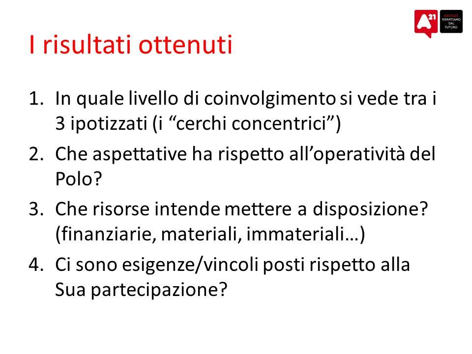 I risultati ottenuti 1.In quale livello di coinvolgimento si vede tra i 3 ipotizzati (i cerchi concentrici) 2.Che aspettative ha rispetto alloperatività del Polo.