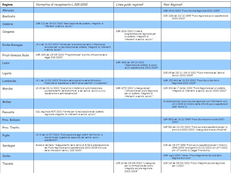 RegioneNormativa di recepimento L.328/2000Linee guida regionaliPiani Regionali Abruzzo DGR 69-8/2002 Piano Sociale Regionale 2002-2004 Basilicata DCR 1280 del 22/12/1999 Piano regionale socio-assistenziale 2000-2002 Calabria DGR 212 del 19/03/2000 Realizzazione del sistema integrato di interventi e servizi sociali Campania DGR 1826/2001 Linee di programmazione regionale per un sistema integrato di interventi e servizi sociali Emilia-Romagna LR 2 del 12/03/2003 Norme per la promozione della cittadinanza sociale e per la realizzazione del sistema integrato di interventi e servizi sociali Friuli-Venezia Giulia DGR 1891 del 29/05/2002 Programma per la prima attuazione della legge 328/2000 Lazio DGR 1408 del 25/10/2002 Approvazione schema di piano socio-assistenziale 2002-2004 Liguria DCR 65 del 28/11 - 04/12 2001 Piano triennale dei Servizi Sociali 2002/2004 Lombardia LR 1 del 13/02/2003 Riordino della disciplina delle Istituzioni Pubbliche di Assistenza e Benficenza opernati in Lombardia DGR VII/462 del 13/03/2002 Piano Socio Sanitario Regionale 2002-2004 Marche LR 20 del 06/11/2002 Disciplina in materia di autorizzazione e accreditamento delle strutture e dei servizi sociali a ciclo residenziale e semiresidenziale DGR 1670/2001 Linee guida per l attuazione del piano Regionale per un sistema integrato di interventi e servizi sociali DCR 306 del 1° marzo 2000 Piano Regionale per un sistema integrato di interventi e servizi sociali 2000/2002 Molise In elaborazione il piano sociale regionale con riferimento alla LR 1/2000 di riordino delle attività socio-assistenziali (vedi tavola 2) Piemonte DDL regionale 407/2001 Norme per la realizzazione del sistema regionale integrato di interventi e servizi sociali Prov.