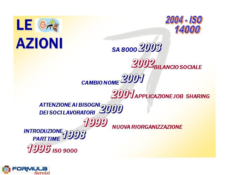 ISO 9000 INTRODUZIONE PART TIME SA 8000 CAMBIO NOME ATTENZIONE AI BISOGNI DEI SOCI LAVORATORI NUOVA RIORGANIZZAZIONE BILANCIO SOCIALE LEAZIONI APPLICAZIONE JOB SHARING