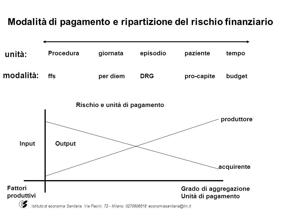 Modalità di pagamento e ripartizione del rischio finanziario unità: modalità: Proceduragiornataepisodiopazientetempo ffsper diemDRGpro-capitebudget Ri