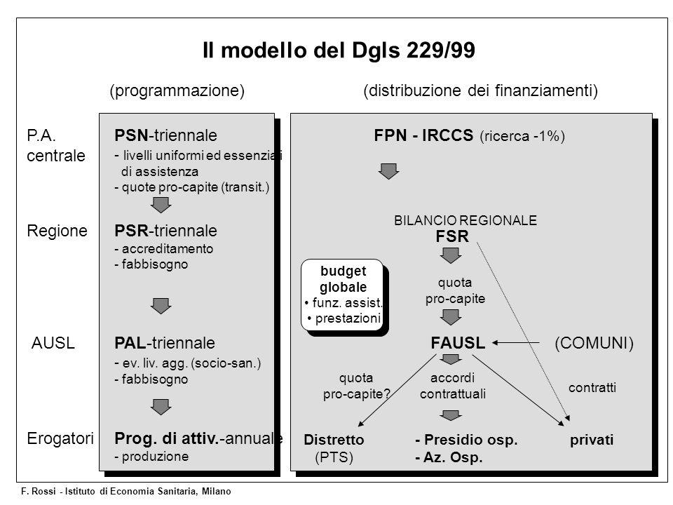 BILANCIO REGIONALE Il modello del Dgls 229/99 (programmazione)(distribuzione dei finanziamenti) PSN-triennale - livelli uniformi ed essenziali di assi