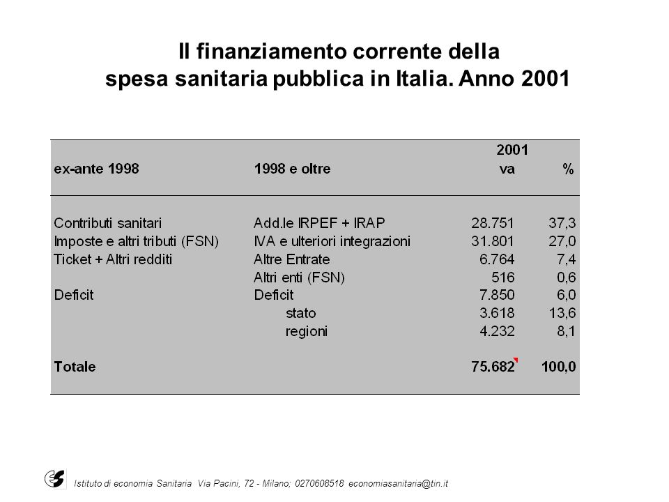 Il finanziamento corrente della spesa sanitaria pubblica in Italia. Anno 2001 Istituto di economia Sanitaria Via Pacini, 72 - Milano; 0270608518 econo