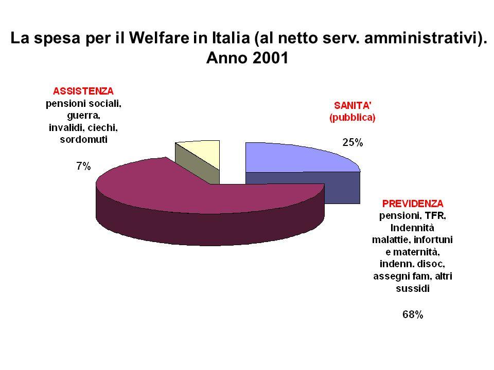 La spesa per il Welfare in Italia (al netto serv. amministrativi). Anno 2001