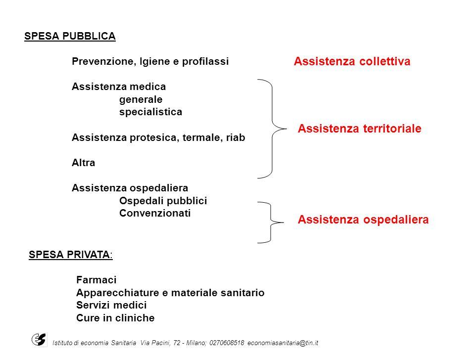 SPESA PRIVATA: Farmaci Apparecchiature e materiale sanitario Servizi medici Cure in cliniche SPESA PUBBLICA Prevenzione, Igiene e profilassi Assistenz