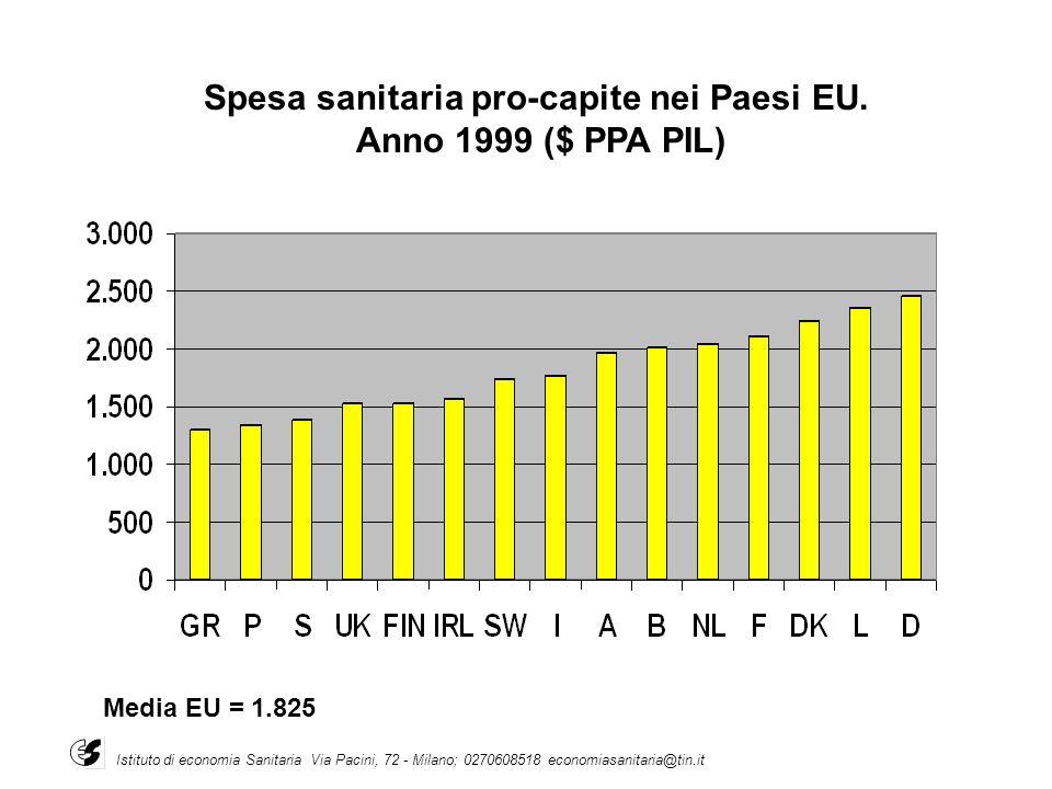 Media EU = 1.825 Spesa sanitaria pro-capite nei Paesi EU. Anno 1999 ($ PPA PIL) Istituto di economia Sanitaria Via Pacini, 72 - Milano; 0270608518 eco