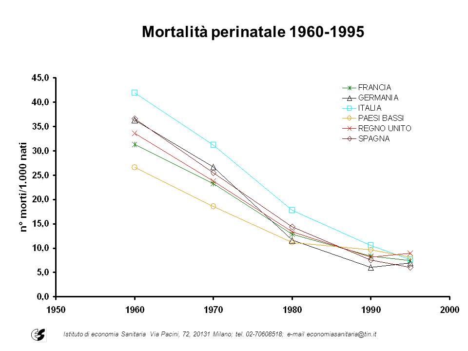 Mortalità perinatale 1960-1995 Istituto di economia Sanitaria Via Pacini, 72, 20131 Milano; tel. 02-70608518; e-mail economiasanitaria@tin.it