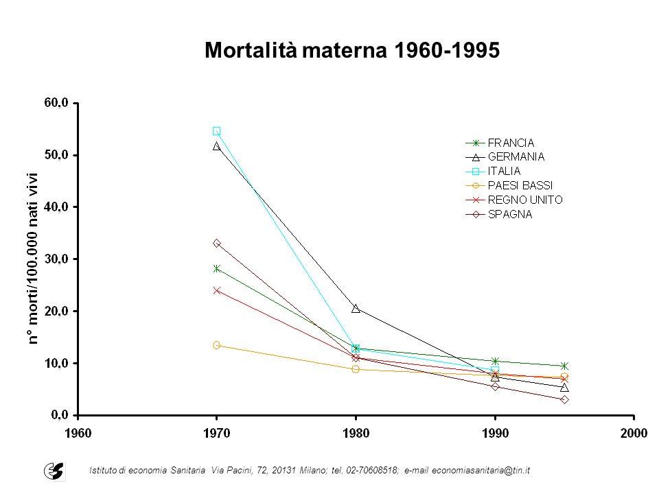Mortalità materna 1960-1995 Istituto di economia Sanitaria Via Pacini, 72, 20131 Milano; tel. 02-70608518; e-mail economiasanitaria@tin.it