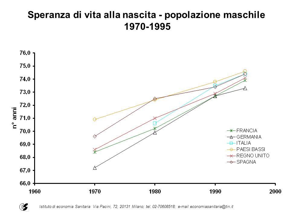Speranza di vita alla nascita - popolazione maschile 1970-1995 Istituto di economia Sanitaria Via Pacini, 72, 20131 Milano; tel. 02-70608518; e-mail e