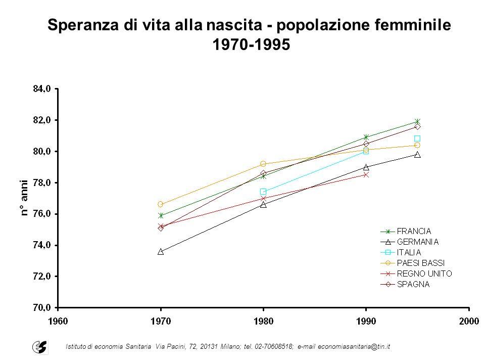 Speranza di vita alla nascita - popolazione femminile 1970-1995 Istituto di economia Sanitaria Via Pacini, 72, 20131 Milano; tel. 02-70608518; e-mail