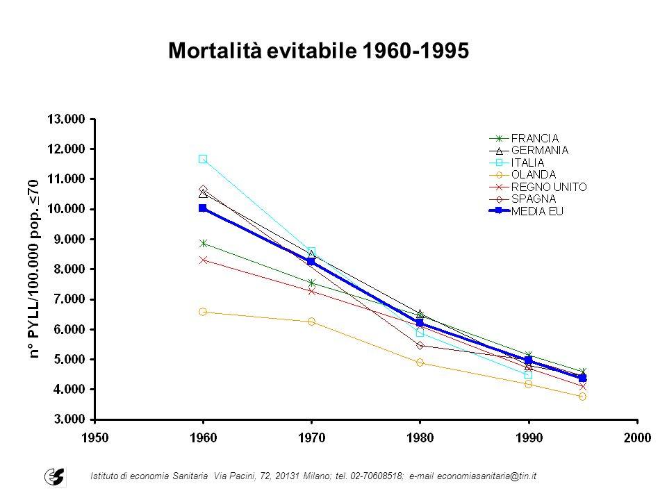 Mortalità evitabile 1960-1995 Istituto di economia Sanitaria Via Pacini, 72, 20131 Milano; tel. 02-70608518; e-mail economiasanitaria@tin.it
