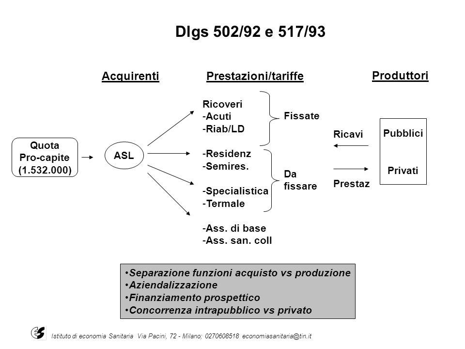 Quota Pro-capite (1.532.000) ASL Acquirenti Ricoveri -Acuti -Riab/LD -Residenz -Semires. -Specialistica -Termale -Ass. di base -Ass. san. coll Fissate