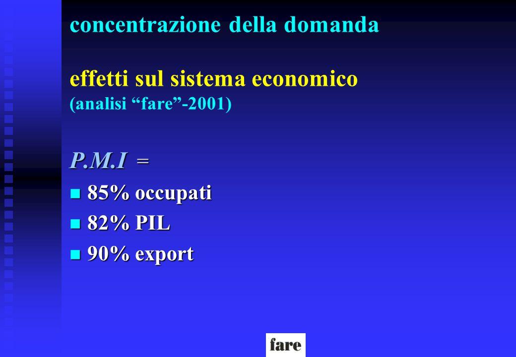 concentrazione della domanda effetti sul sistema economico (analisi fare-2001) P.M.I = n 85% occupati n 82% PIL n 90% export