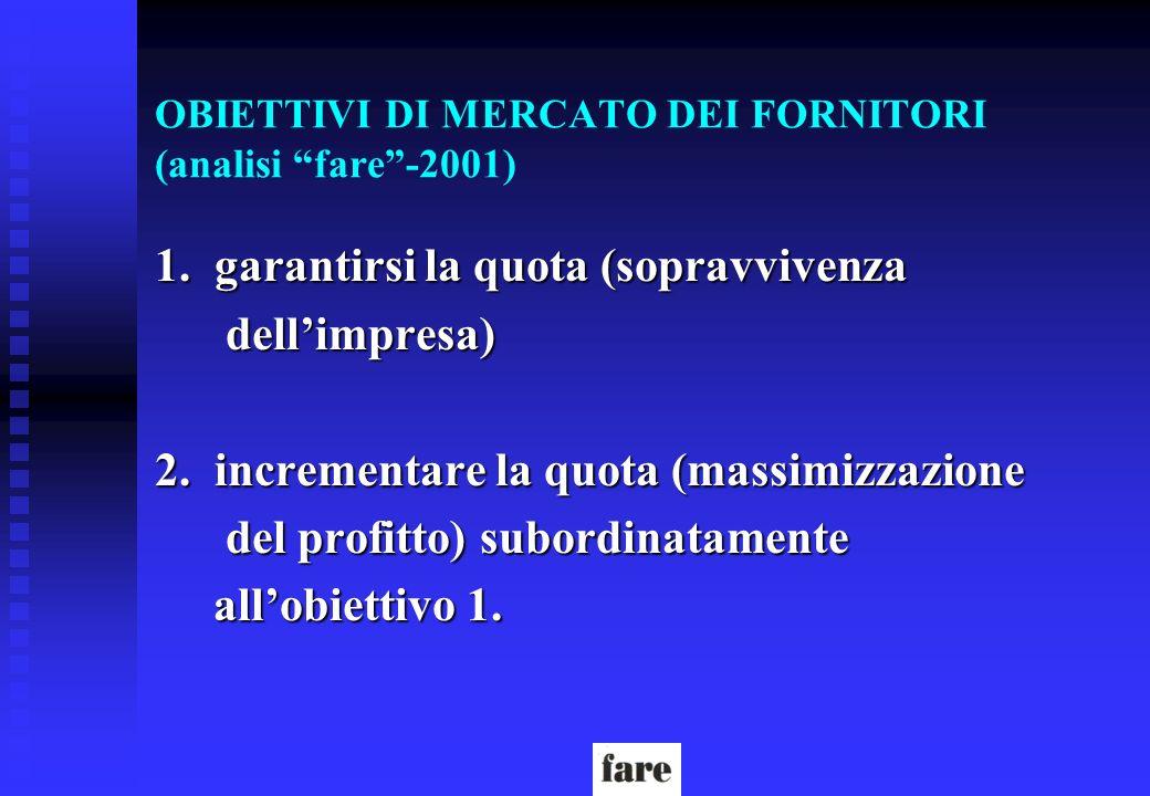 OBIETTIVI DI MERCATO DEI FORNITORI (analisi fare-2001) 1. garantirsi la quota (sopravvivenza dellimpresa) dellimpresa) 2. incrementare la quota (massi