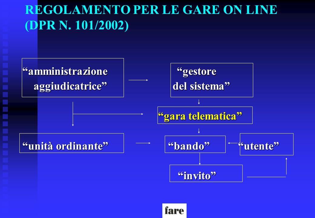 REGOLAMENTO PER LE GARE ON LINE (DPR N. 101/2002) amministrazione gestore aggiudicatrice del sistema aggiudicatrice del sistema gara telematica gara t