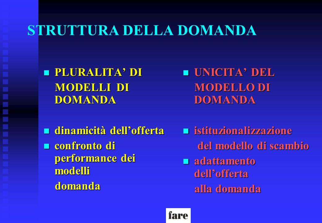 STRUTTURA DELLA DOMANDA n PLURALITA DI MODELLI DI DOMANDA MODELLI DI DOMANDA n dinamicità dellofferta n confronto di performance dei modelli domanda d