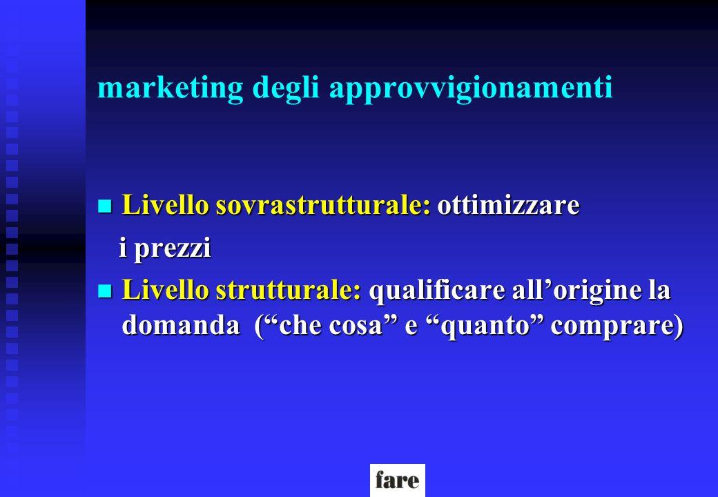 marketing degli approvvigionamenti n Livello sovrastrutturale: ottimizzare i prezzi i prezzi n Livello strutturale: qualificare allorigine la domanda
