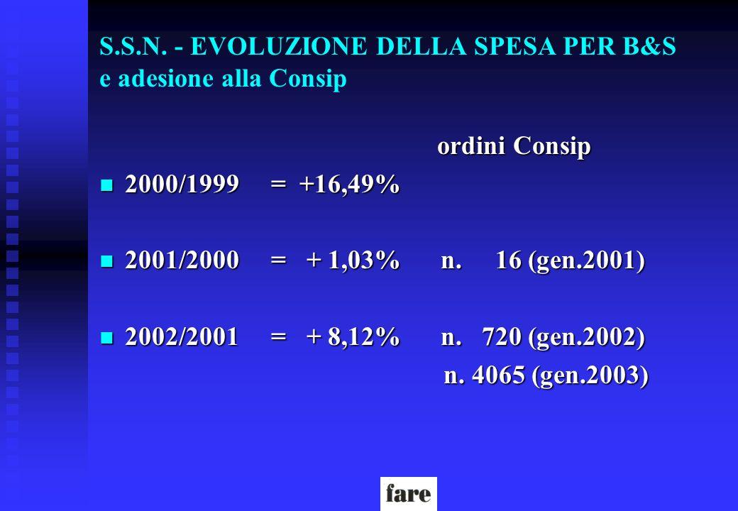 S.S.N. - EVOLUZIONE DELLA SPESA PER B&S e adesione alla Consip ordini Consip ordini Consip n 2000/1999 = +16,49% n 2001/2000 = + 1,03% n. 16 (gen.2001