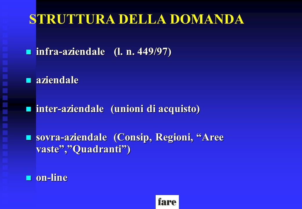 STRUTTURA DELLA DOMANDA n infra-aziendale (l. n. 449/97) n aziendale n inter-aziendale (unioni di acquisto) n sovra-aziendale (Consip, Regioni, Aree v