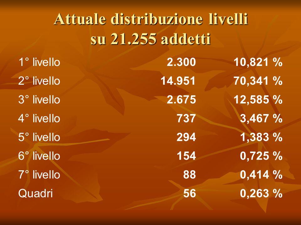 Attuale distribuzione livelli su 21.255 addetti 1° livello2.30010,821 % 2° livello14.95170,341 % 3° livello2.67512,585 % 4° livello7373,467 % 5° livello2941,383 % 6° livello1540,725 % 7° livello880,414 % Quadri560,263 %