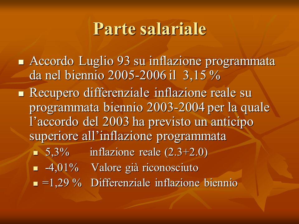 Parte salariale Accordo Luglio 93 su inflazione programmata da nel biennio 2005-2006 il 3,15 % Accordo Luglio 93 su inflazione programmata da nel biennio 2005-2006 il 3,15 % Recupero differenziale inflazione reale su programmata biennio 2003-2004 per la quale laccordo del 2003 ha previsto un anticipo superiore allinflazione programmata Recupero differenziale inflazione reale su programmata biennio 2003-2004 per la quale laccordo del 2003 ha previsto un anticipo superiore allinflazione programmata 5,3% inflazione reale (2.3+2.0) 5,3% inflazione reale (2.3+2.0) -4,01% Valore già riconosciuto -4,01% Valore già riconosciuto =1,29 % Differenziale inflazione biennio =1,29 % Differenziale inflazione biennio