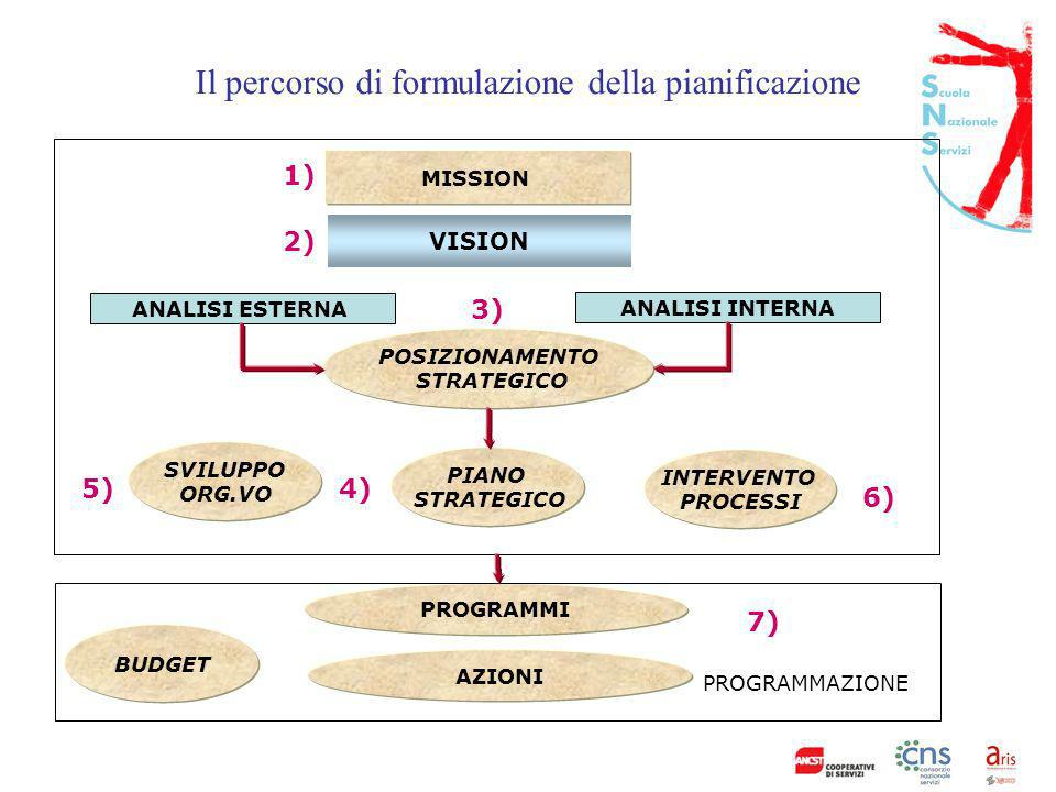 ANALISI INTERNA ANALISI ESTERNA PIANO STRATEGICO POSIZIONAMENTO STRATEGICO Il percorso di formulazione della pianificazione MISSION VISION PROGRAMMI PROGRAMMAZIONE AZIONI BUDGET 1) 2) 3) 4) SVILUPPO ORG.VO INTERVENTO PROCESSI 5) 6) 7)