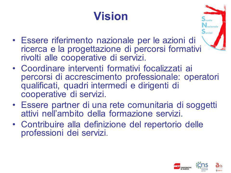 Fattori chiave di successo Conoscenza bisogni imprese; Tecnostruttura; a) Docenti interni; b) Docenti esterni; Risorse finanziarie; Partnership;